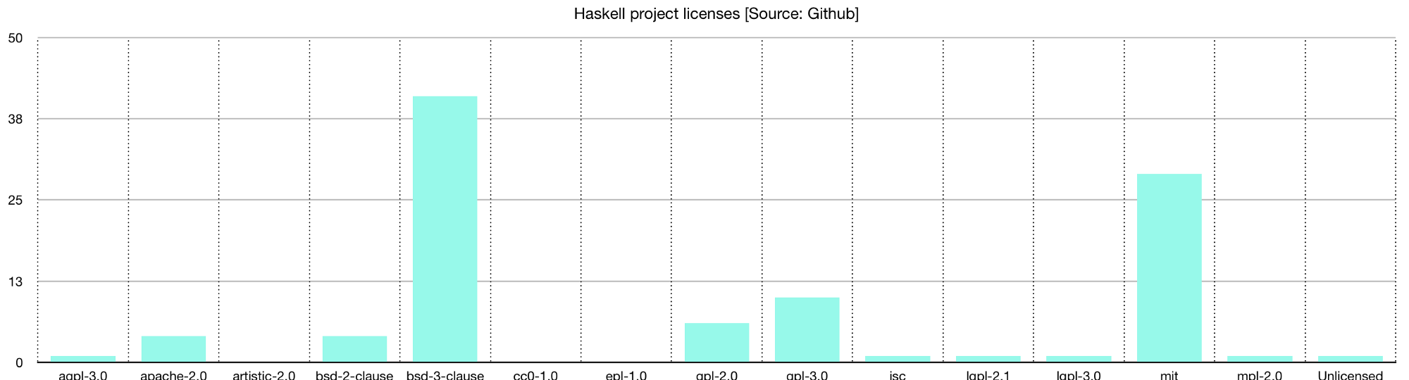 License popularity in Haskell projects, expressed as a percentage